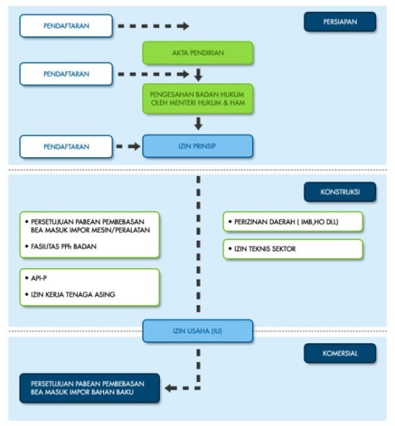 Proses BKPM PMA